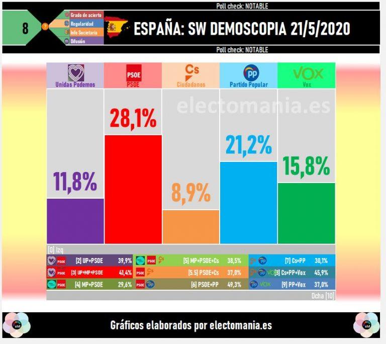 SW Demoscopia: solo el PP sube en las últimas dos semanas