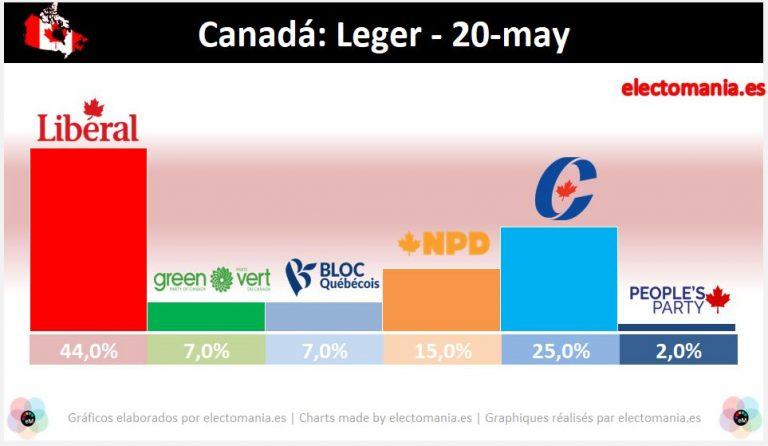 Canadá: Trudeau sigue en cabeza, con alrededor del 40% de los votos