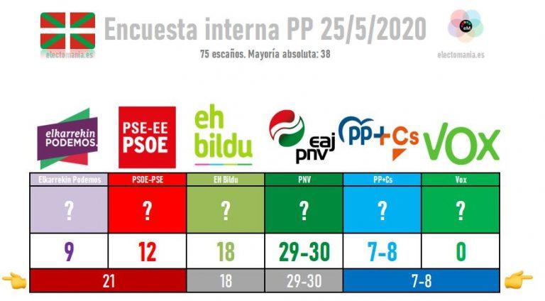 Encuesta interna del PP vasco: la coalición PP+Cs podría retener 7 u 8 escaños en el Parlamento vasco