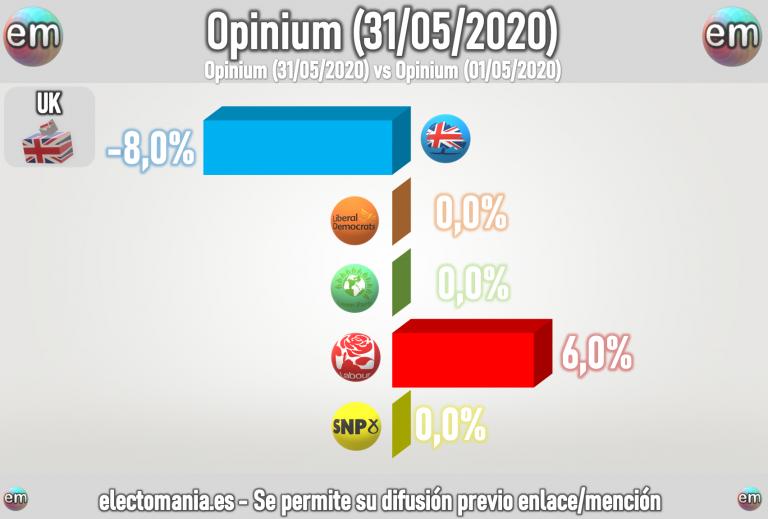 UK (Opinium – 31My): Johnson cae y Starmer lleva a los laboristas a soñar con el sorpasso
