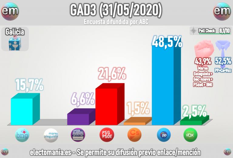 GAD3 (Galicia – 31My): Feijoo revalidaría la absoluta con holgura, rozando el 50%