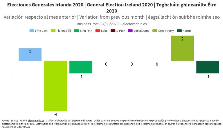 Irlanda (4My): Fine Gael se consolida y Fianna Fáil sigue cayendo