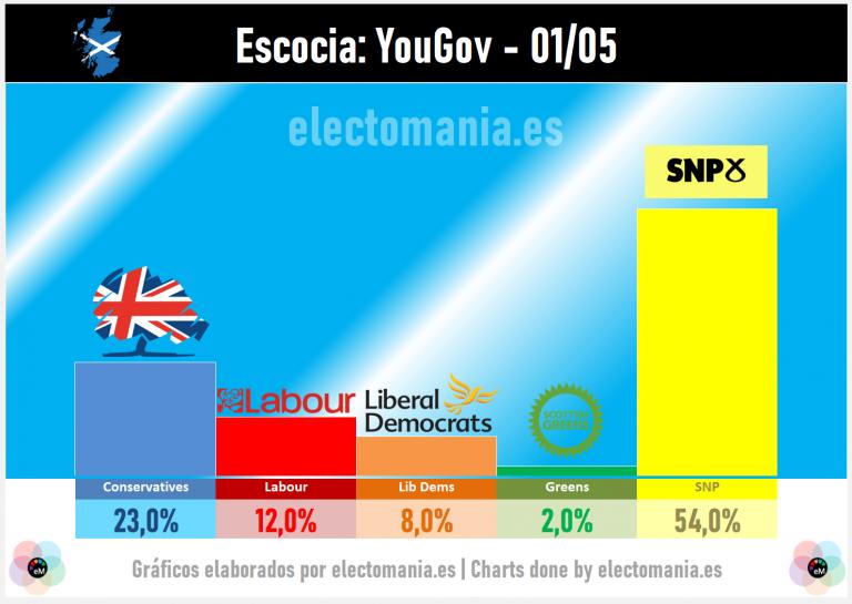 Escocia (YouGov): 'efecto bandera' para el SNP, que roza el 55%