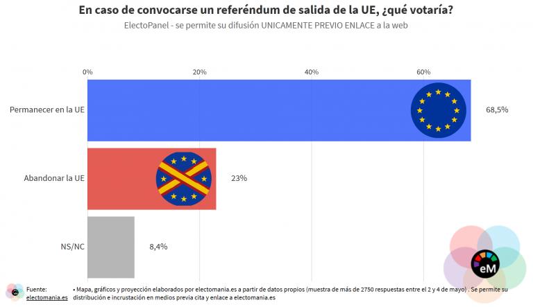 ElectoPanel (5My II): casi el 70% de los ciudadanos a favor de permanecer en la UE