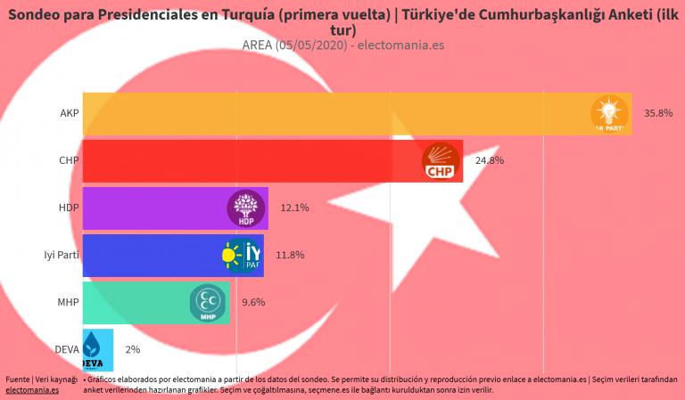 Turquía: Erdogan pierde apoyos tras la crisis del COVID-19