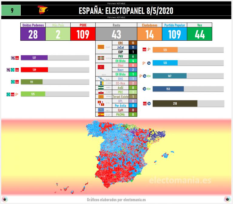 ElectoPanel (8My): el bloque de derechas con opciones reales de gobernar