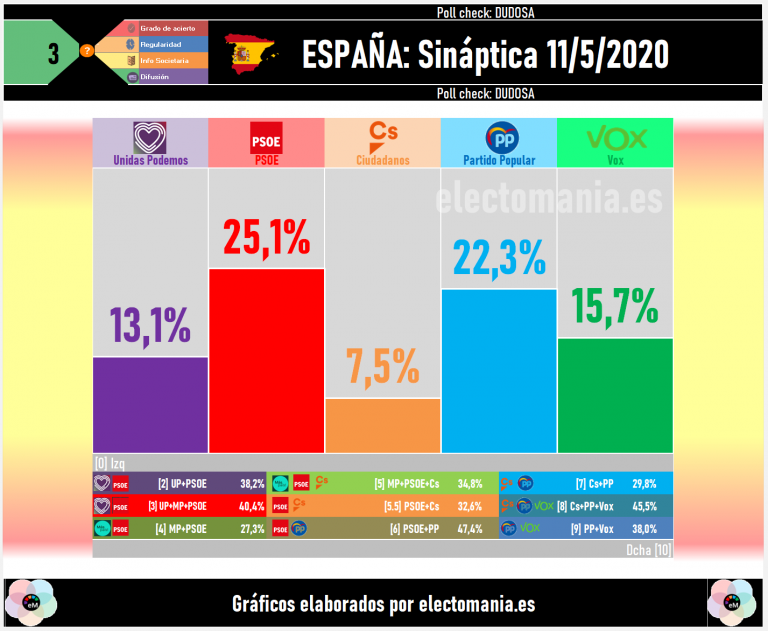 Sináptica (11My): desgaste del PSOE