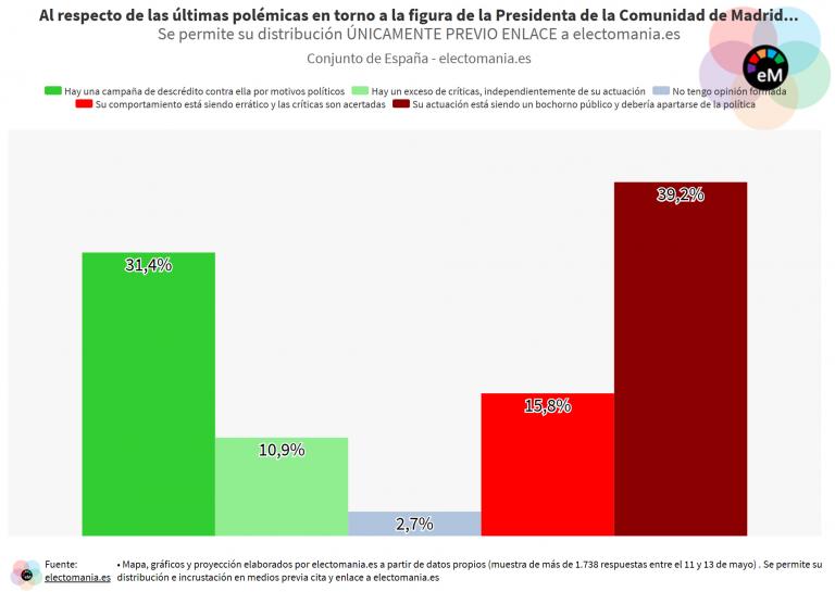 EP (13My II): los españoles creen que la actuación de Ayuso está siendo 'un bochorno público'. En Madrid, que hay una campaña de descrédito contra ella