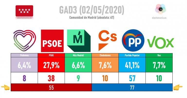 GAD3 (Madrid – 2My): el PP de Ayuso arrasaría con el 41% y se quedaría cerca de la absoluta por sí mismo