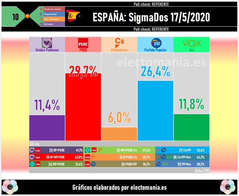 SigmaDos para Antena3 (17My): bajan PSOE y Vox, suben PP, Cs y UP