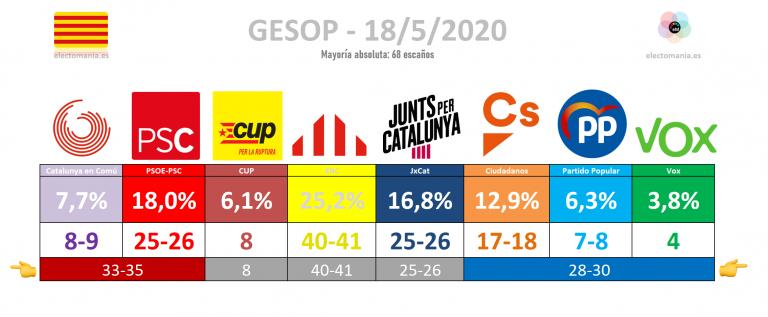 GESOP para Cataluña (18My): victoria clara de ERC, empate técnico PSC – JxCat y entrada de Vox con 4 escaños.