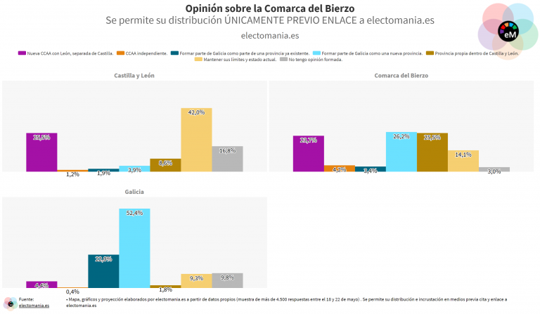 ElectoPanel (23My): la comarca del Bierzo apuesta por constituirse como provincia