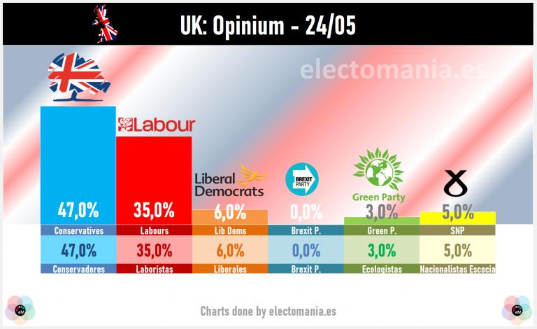 UK (24 My): los laboristas siguen al alza en detrimento de Johnson, que aún cuenta con gran ventaja