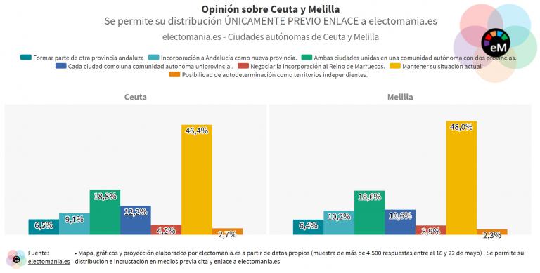 ElectoPanel (25My): el 18% de los habitantes de Ceuta y Melilla apoyaría una unión entre ambas ciudades autónomas