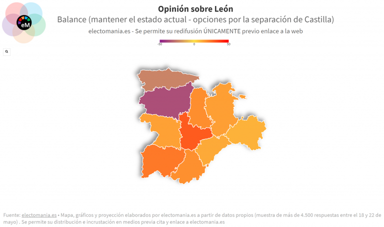 ElectoPanel (26My): más del 60% de los leoneses apuestan por separarse de Castilla. En Asturias también se apuesta por 'León solo'