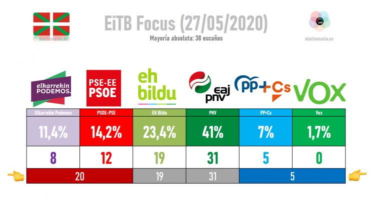 EiTB Focus (27My): el PNV sigue disparado y sobrepasa el 40% del voto