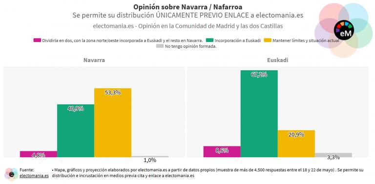 EP (27My – II): el 45% de los navarros quiere la anexión parcial o total a Euskadi