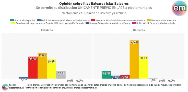 ElectoPanel (29My): el 51% de Baleares mantendría así su CA, aunque un 30% se declara independentista