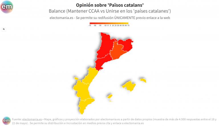 ElectoPanel (30My): Cataluña, partidaria de los 'países catalanes', Baleares y Com. Valenciana, no