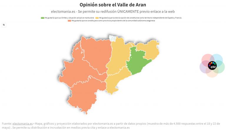 ElectoPanel (22My): Aragón aceptaría la incorporación del Valle de Aran; la primera opción en Cataluña, su derecho a decidir
