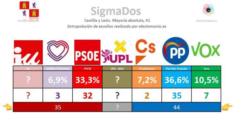 SigmaDos para Castilla y León: el PP supera ya al PSOE y afianza su posición
