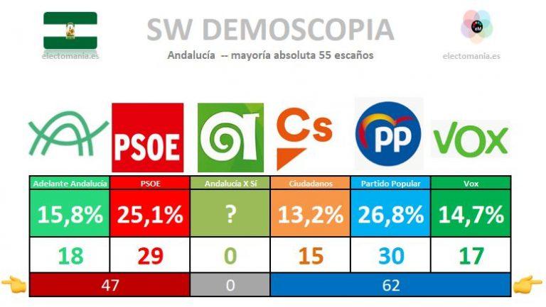 SW Demoscopia (Andalucía). El PP rentabiliza el gobierno y adelanta al PSOE