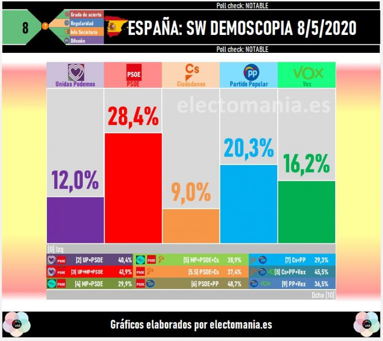 SW Demoscopia: clara ventaja del  PSOE