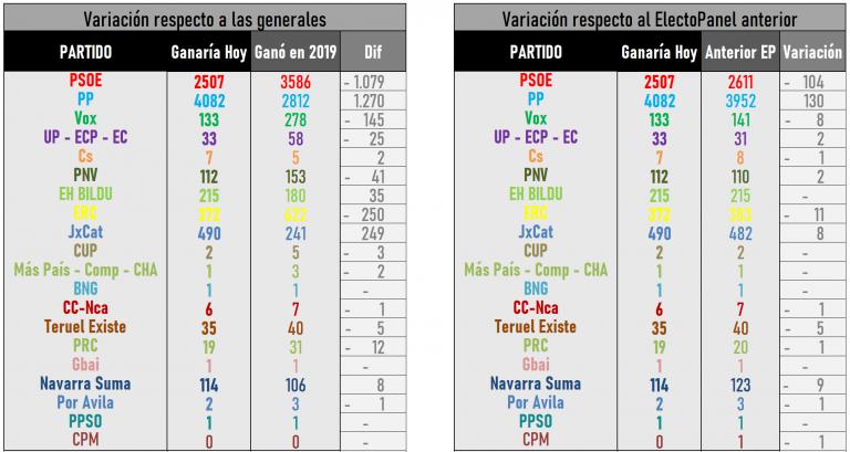 ElectoPanel (13My): sorpasso del PP al PSOE en escaños. Los diputados del PNV podrían decantar la balanza