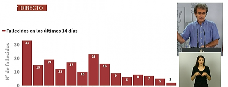 La actualización adjudica a Castilla y León 847 fallecidos más que ayer y a Madrid 275 menos
