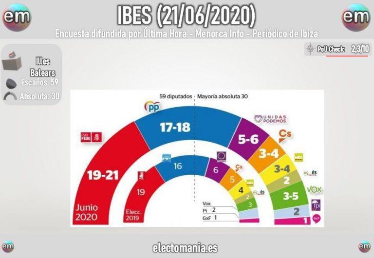IBES para Baleares: los socialistas se refuerzan y la izquierda seguiría con mayoría