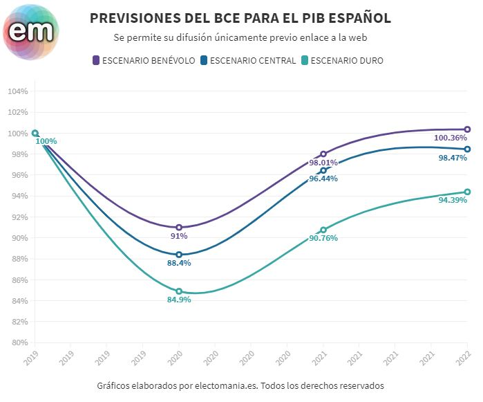 El PIB podría llegar a caer este año un 15% según el Banco de España