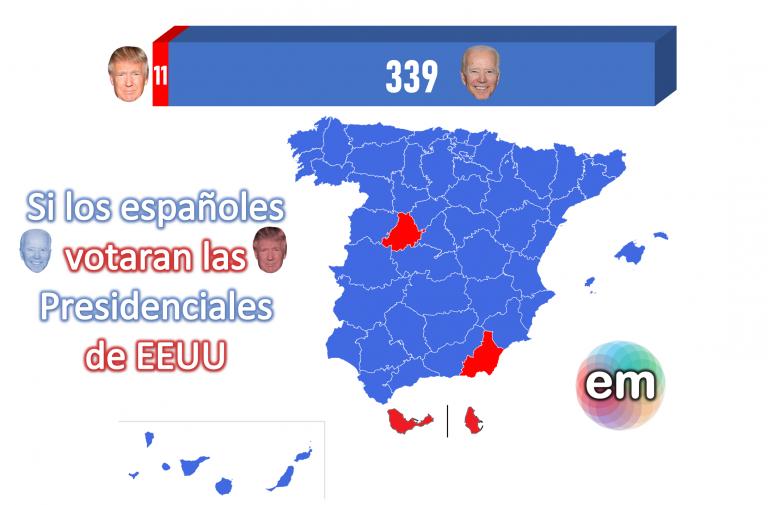 (reflotamos) EP (24J): si los españoles votasen en las Presidenciales de EEUU… Biden arrasaría