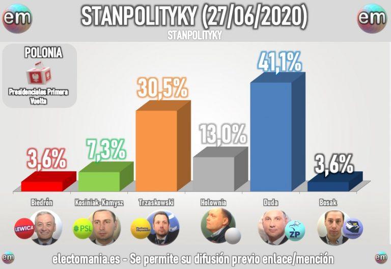Presidenciales Polonia: la primera vuelta parece clara. Para la segunda todo son dudas