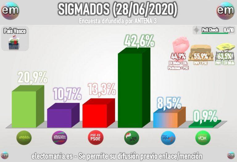 SigmaDos para Euskadi (28J). El PNV se destaca aún más