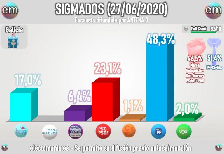 SigmaDos Galicia (27J). Amplia mayoría de Feijóo