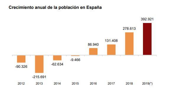 España ganó casi 400.000 habitantes en 2019