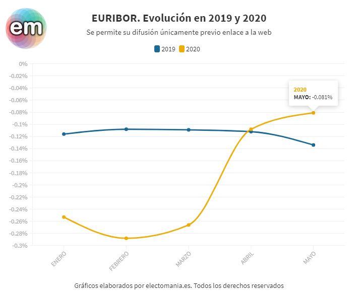 En mayo el euribor ha hecho subir las hipotecas