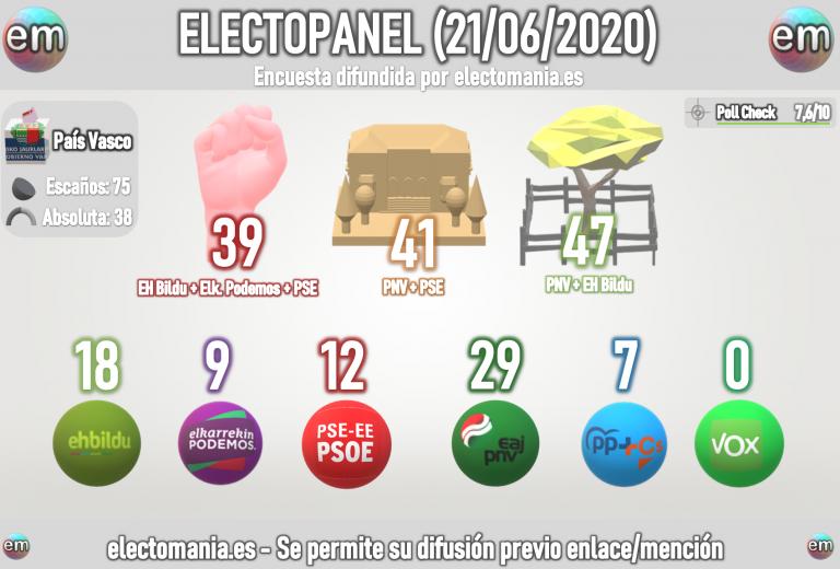 EuskoPanel (21J): EH Bildu continúa su ascenso. Sube el PSE, bajan PNV y PP+Cs