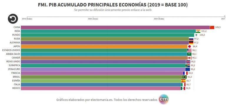 FMI: A finales de 2021 el mundo se habrá recuperado. Europa no, y España, menos