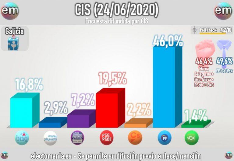 CIS preelectoral Galicia: gran ventaja de Feijóo