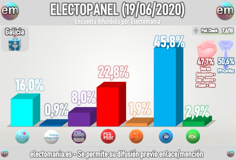 GalaicoPanel (19J): Feijoo sigue a la baja, suben PSdeG y BNG, pero el PP mantiene la absoluta