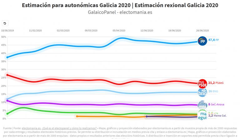 GalaicoPanel (26J): Feijoo sube y llevaría al PP a una victoria histórica
