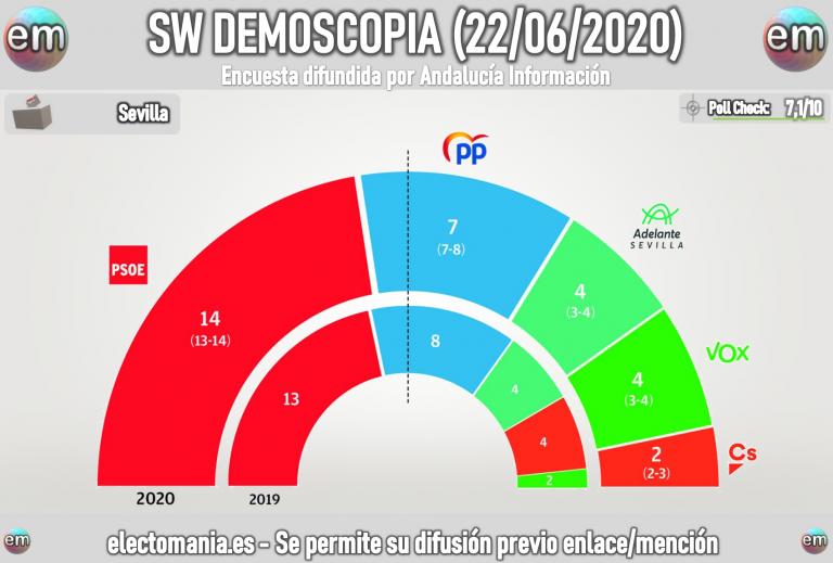 SW Demoscopia Sevilla (22J): Espadas revalidaría la alcaldía. Vox duplicaría sus escaños y sería la tercera fuerza