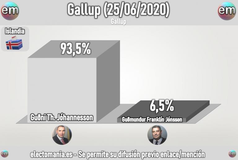 Islandia (25J): Jóhannesson sube otros tres puntos y supera el 93% de apoyos