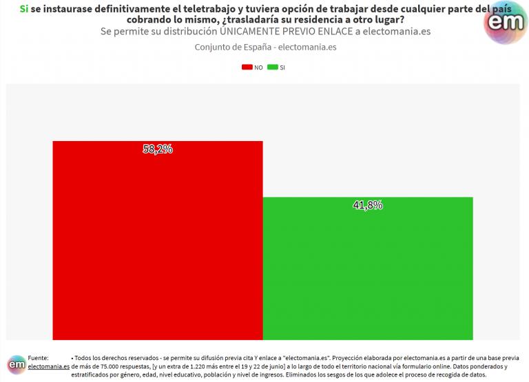 ElectoPanel (25J): si se implantase el teletrabajo y tuvieran la opción, el 42% de los españoles cambiaría de lugar de residencia