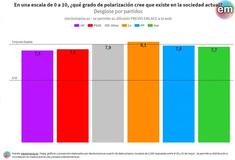 ElectoPanel (3J): la sociedad española cree que hay un alto grado de polarización política