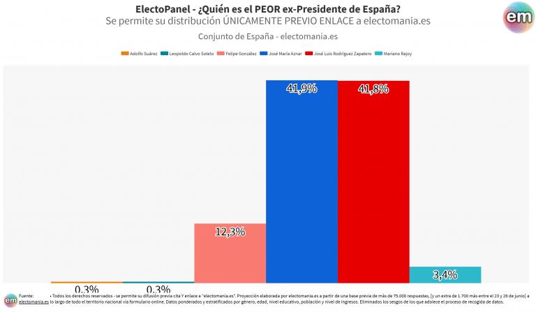 EP (27J): Zapatero empata con Aznar como el peor Ex-Presidente y con Suárez como el mejor