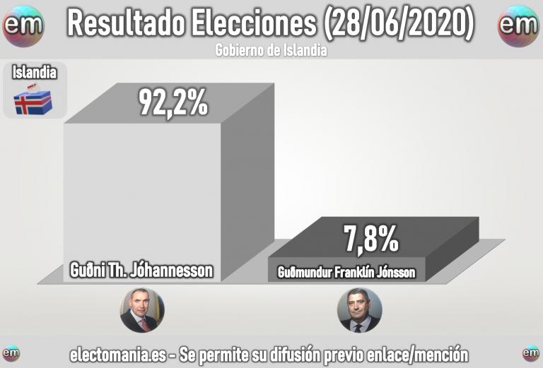 Islandia: el actual Presidente (Jóhannesson) arrasa en las Presidenciales con el 92%