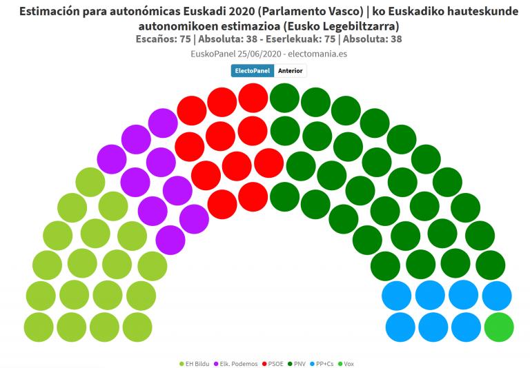 EuskoPanel (28J): Vox recupera sus opciones de entrar por la circunscripción de Álava