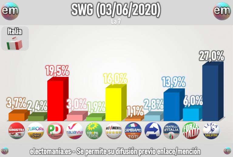 Italia (SWG – 2J): sigue la lucha entre Fratelli d'Italia y el M5* por la tercera plaza